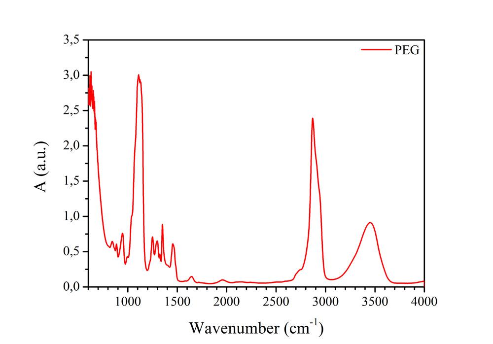 Pe ftir spectroscopy diagram search for wiring diagrams - Infrared spectroscopy correlation table ...